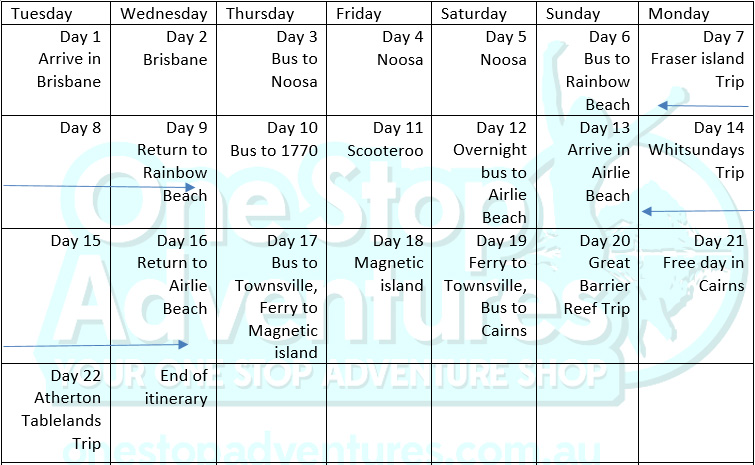 Brisbane to Cairns Tour itinerary