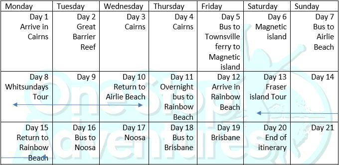 Cairns to Brisbane Tour