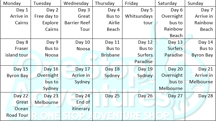 Cairns to Melbourne Tour itinerary