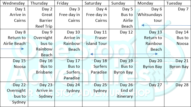 Cairns to Sydney East Coast Tour itinerary