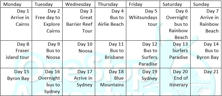 Cairns to Sydney tour