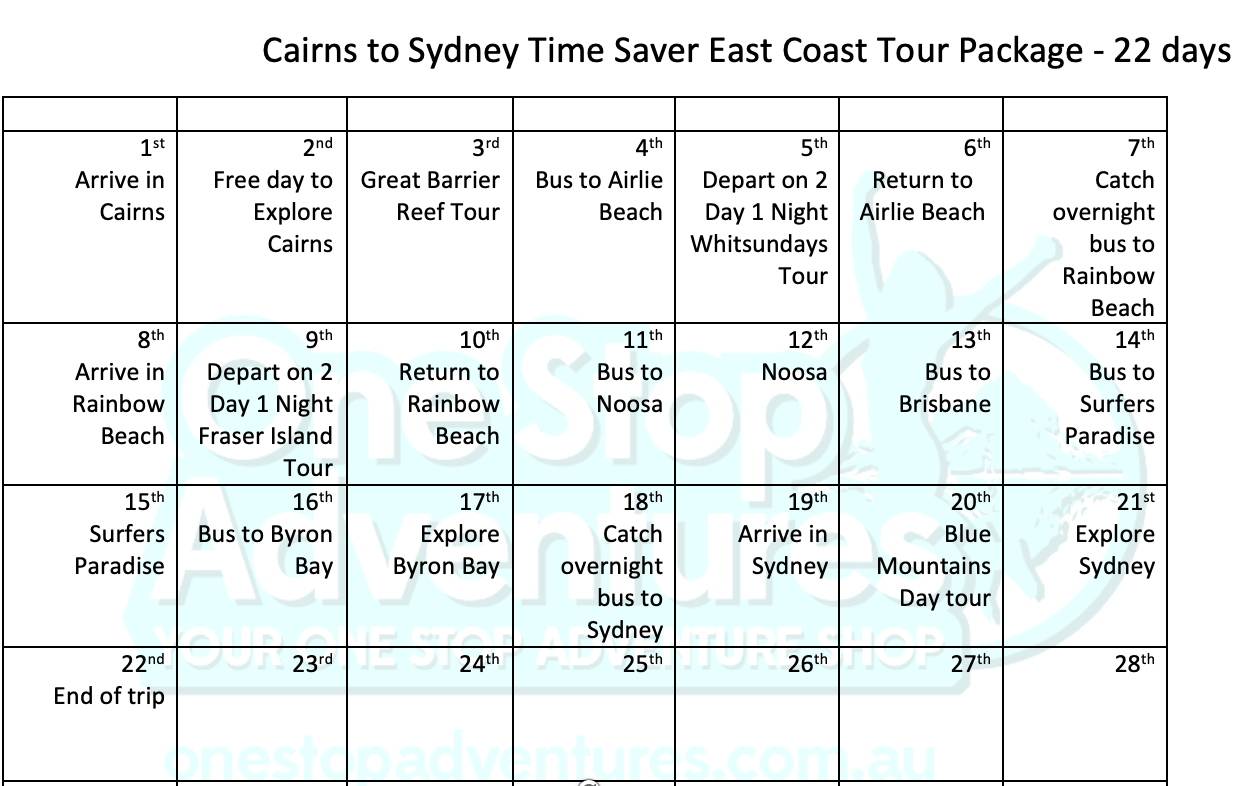 Cairns to Sydney East Coast Map