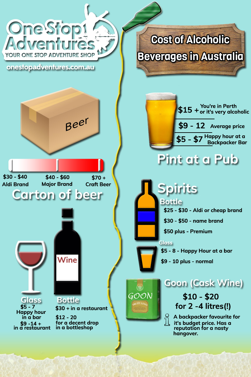 an infographic about the rough cost of alcohol in Australia