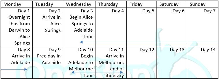Darwin to Melbourne Tour
