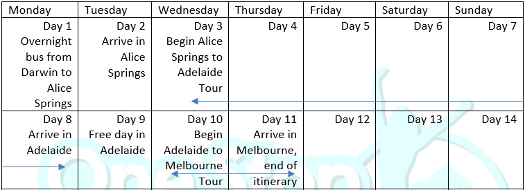 Darwin to Melbourne tour itinerary