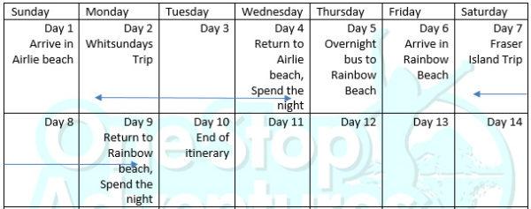 Fraser island Whitsundays Package itinerary