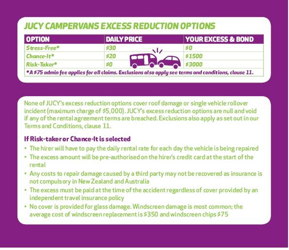 Jucy insurance