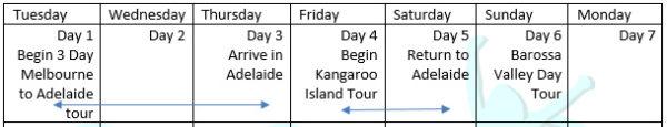 Melbourne to Adelaide Tour